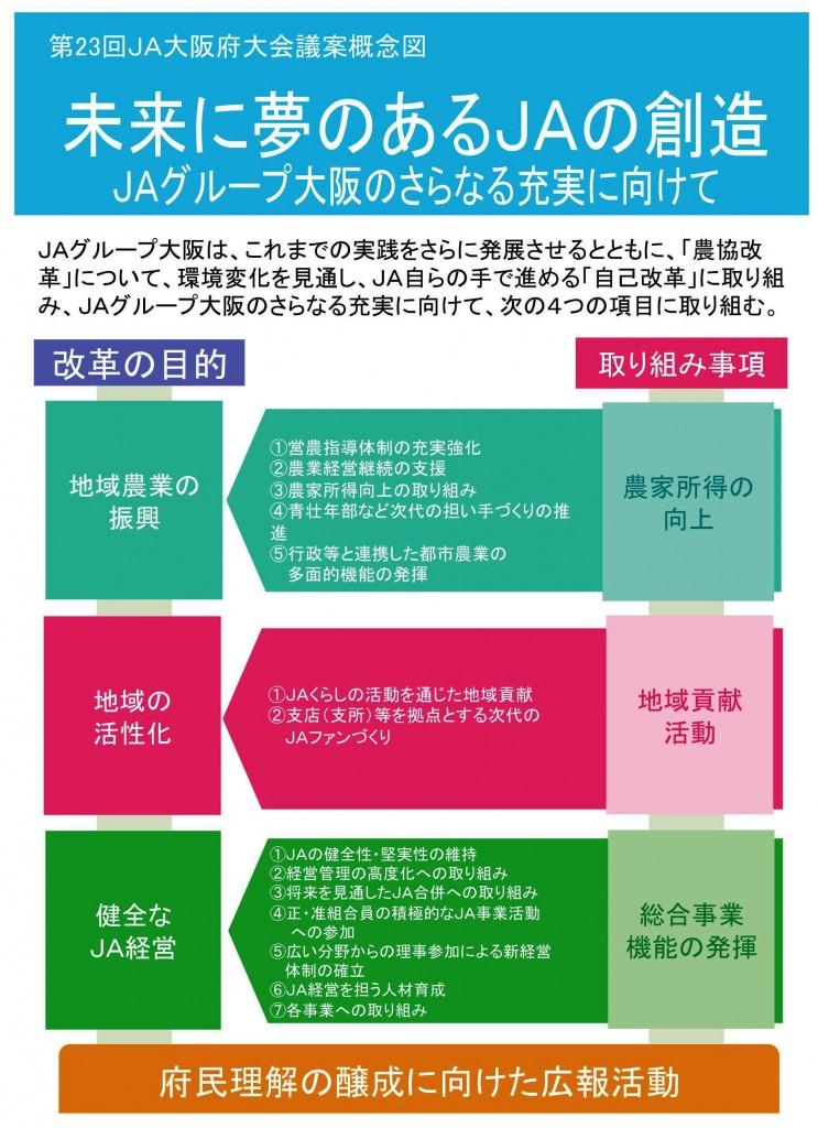 第23回JA大阪府大会概略図